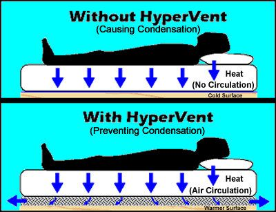 warm air circulates through HyperVent and prevents condensation
