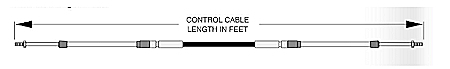 How to measure the cable length