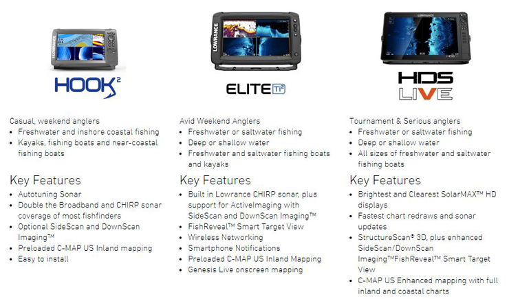 Lowrance Chartplotters & Radar Packages - Lowrance